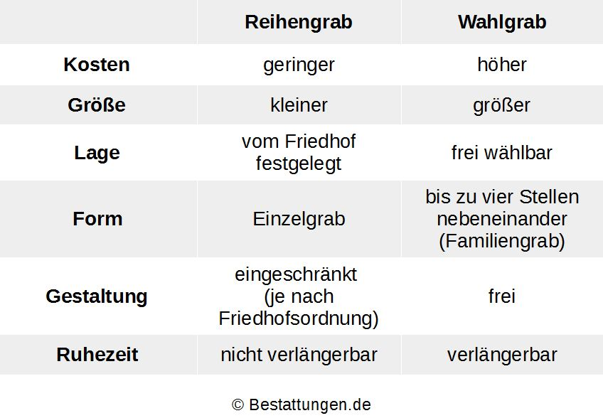 Grabarten welche verschiedenen formen gibt es for Bodenbeschaffenheit deutschland