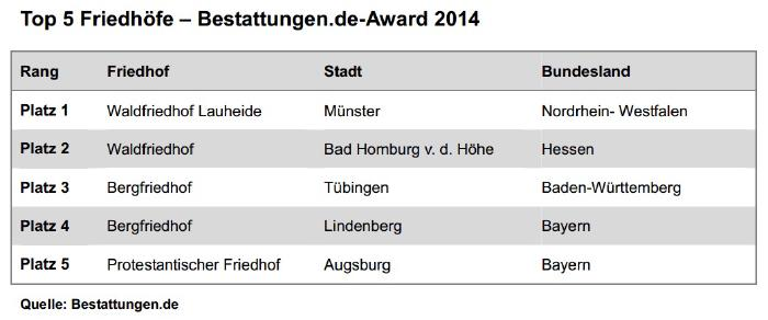 Top 5 des Bestattungen.de-Awards 2014