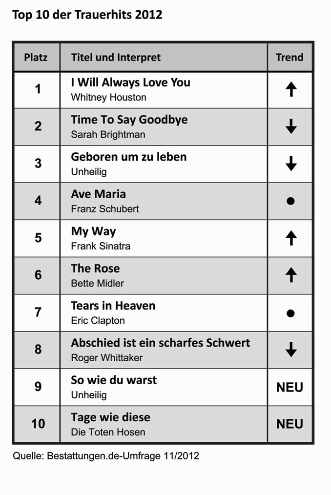 Top Ten der Trauerhits