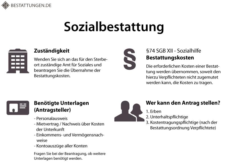 Sozialbestattung